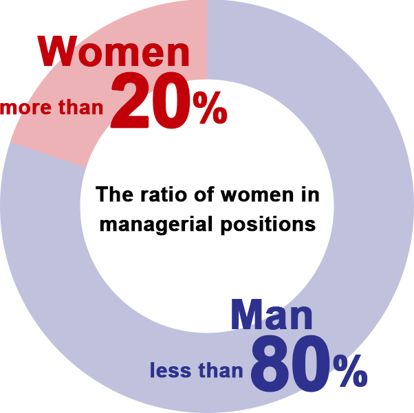 The ratio of women in managerial positions Women more than 20% Man less than 80%