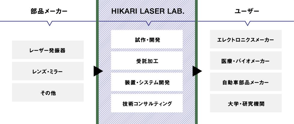 部品メーカー→HIKARI LASER LAB.→ユーザー